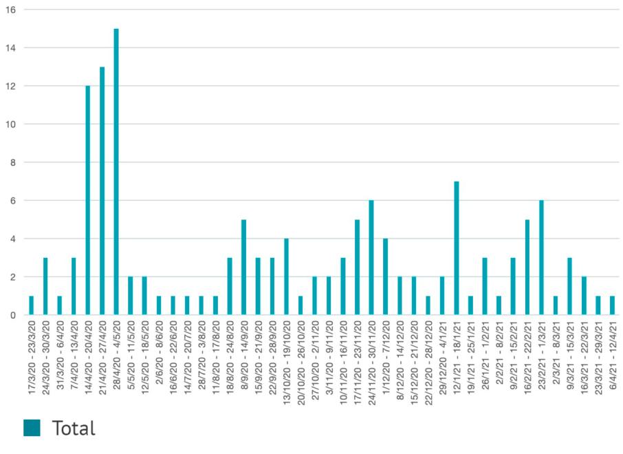 Gráfico ingresos semanales por MISC