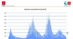 Evolución de la curva epidemiológica en la Comunidad de Madrid.