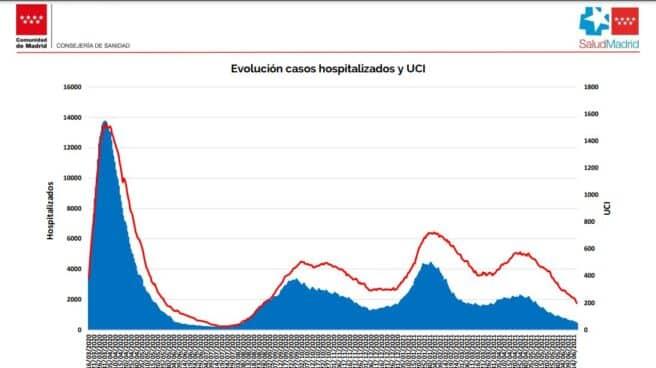 Curva de hospitalizados por coronavirus en la Comunidad de Madrid.