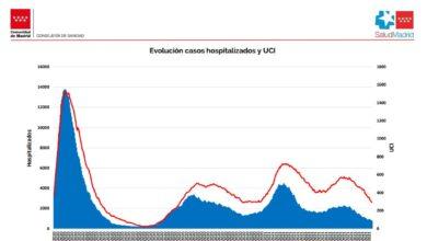 La ocupación de las UCI en Madrid vuelve a niveles de septiembre de 2020