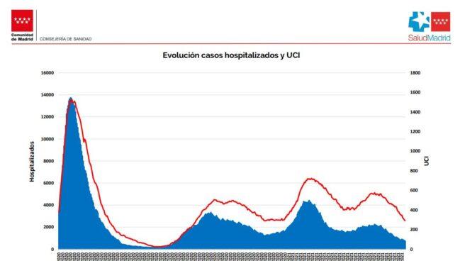 Evolución de la curva de hospitalizados en planta y UCI en la Comunidad de Madrid.