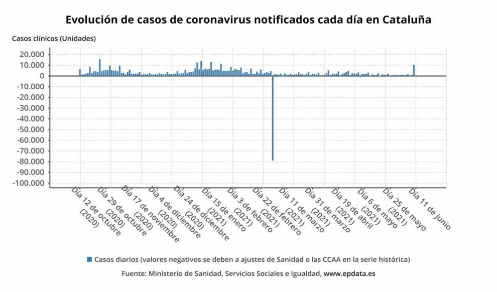 Evolución de casos de coronavirus notificados cada día en Cataluña