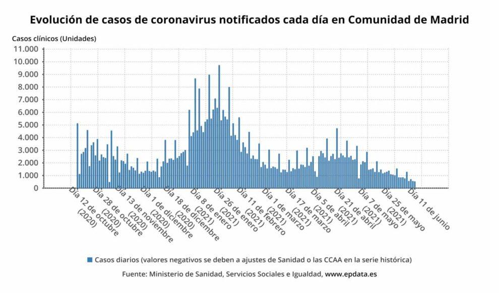 Evolución de casos de coronavirus notificados cada día en Comunidad de Madrid