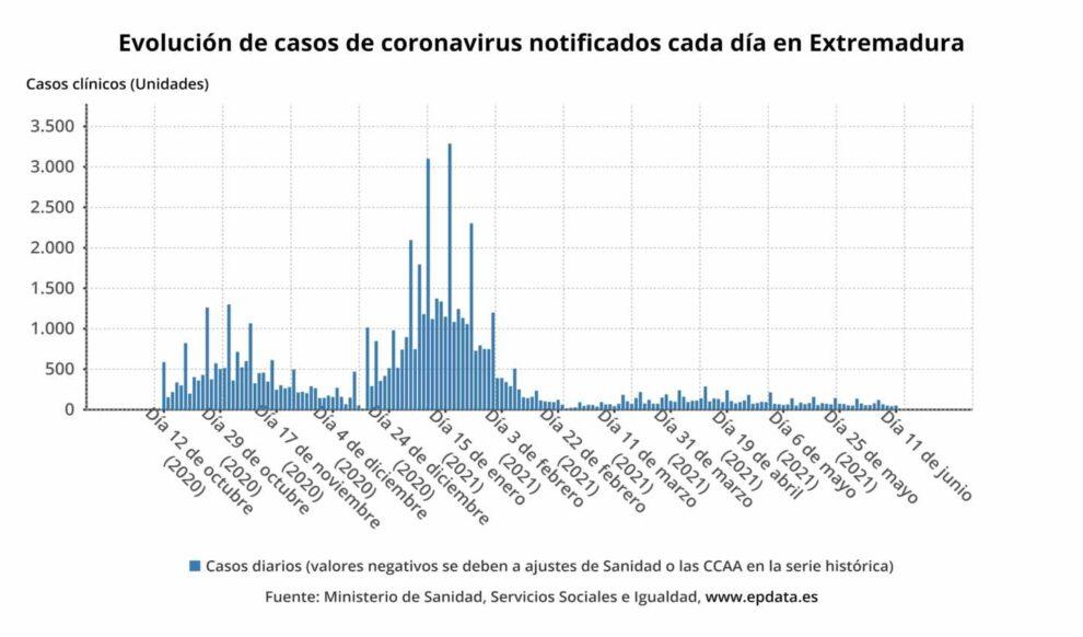 Evolución de casos de coronavirus notificados cada día en Extremadura