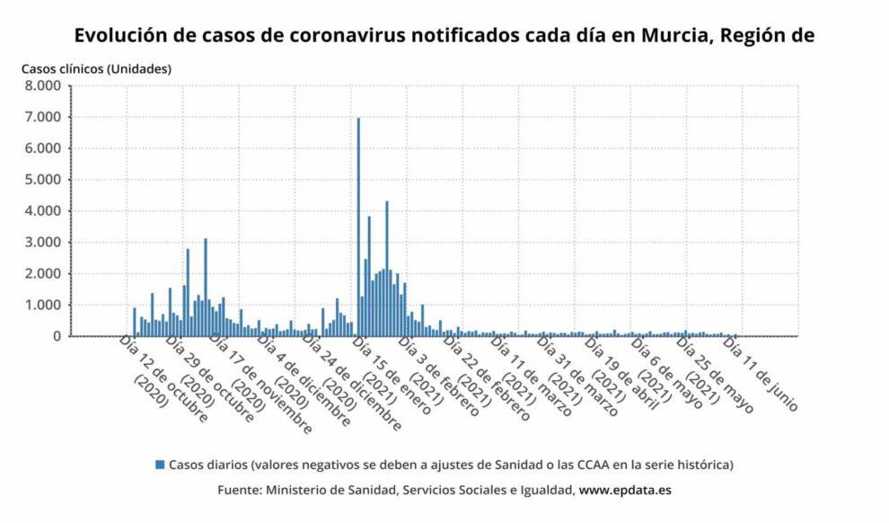 Evolución de casos de coronavirus notificados cada día en Murcia, Región de