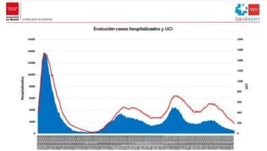 Sigue la cuesta abajo: Madrid registra 336 casos y baja de 400 hospitalizados en planta