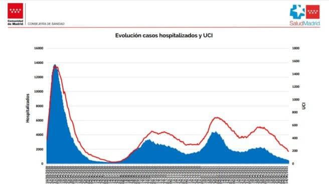 Curva de hospitalizados por coronavirus en Madrid.