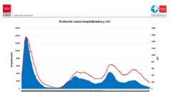 Se frena la bajada de casos en Madrid pero sigue el desplome en los hospitales