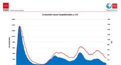 Curva de hospitalizados en planta y UCI en la Comunidad de Madrid.