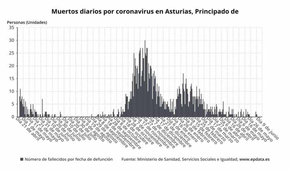 Gráfico Muertos diarios por coronavirus en Principado de Asturias