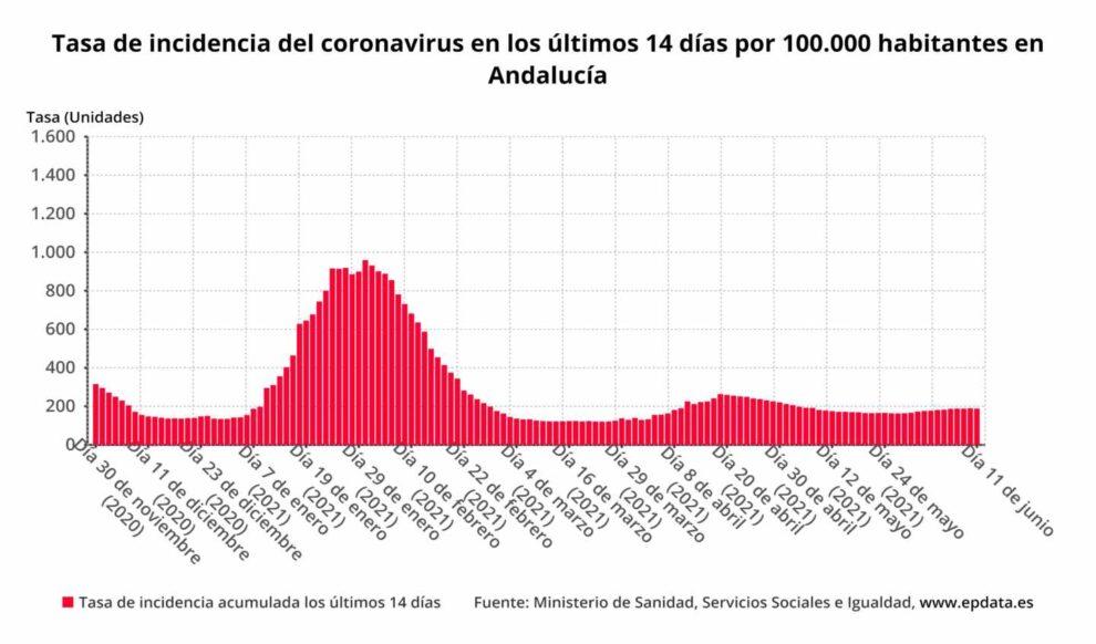 Tasa de incidencia del coronavirus en los últimos 14 días por 100.000 habitantes en Andalucía