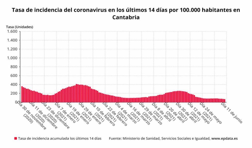 Tasa de incidencia del coronavirus en los últimos 14 días por 100.000 habitantes en Cantabria