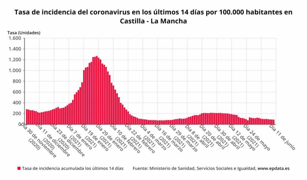 Tasa de incidencia del coronavirus en los últimos 14 días por 100.000 habitantes en Castilla - La Mancha