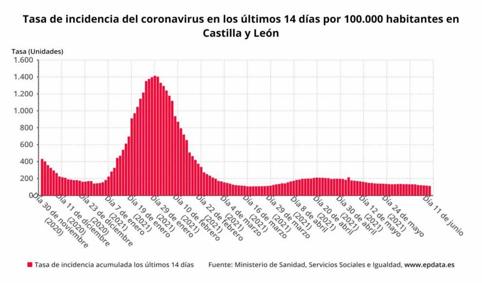 Tasa de incidencia del coronavirus en los últimos 14 días por 100.000 habitantes en Castilla y León