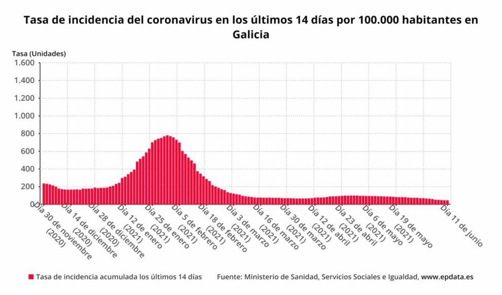 Tasa de incidencia del coronavirus en los últimos 14 días por 100.000 habitantes en Galicia