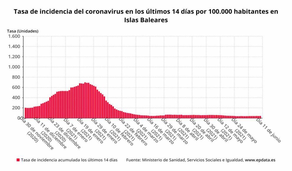 Tasa de incidencia del coronavirus en los últimos 14 días por 100.000 habitantes en Islas Baleares