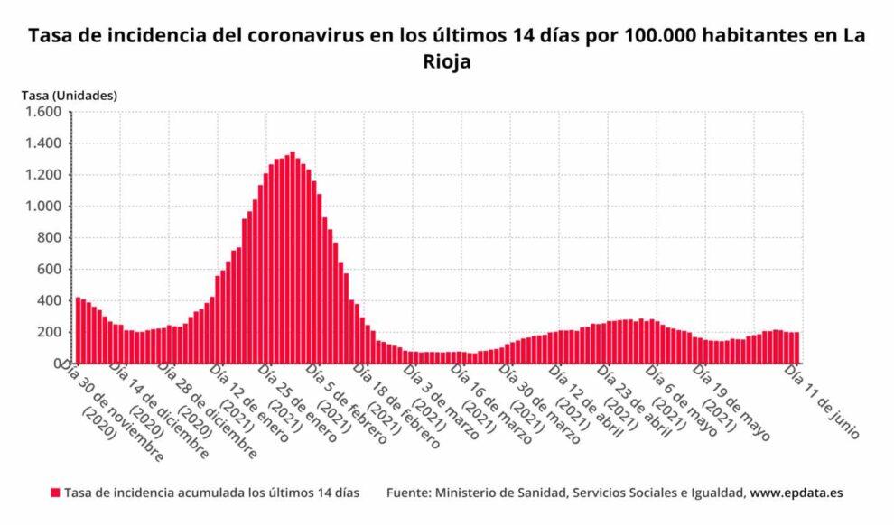 Tasa de incidencia del coronavirus en los últimos 14 días por 100.000 habitantes en La Rioja