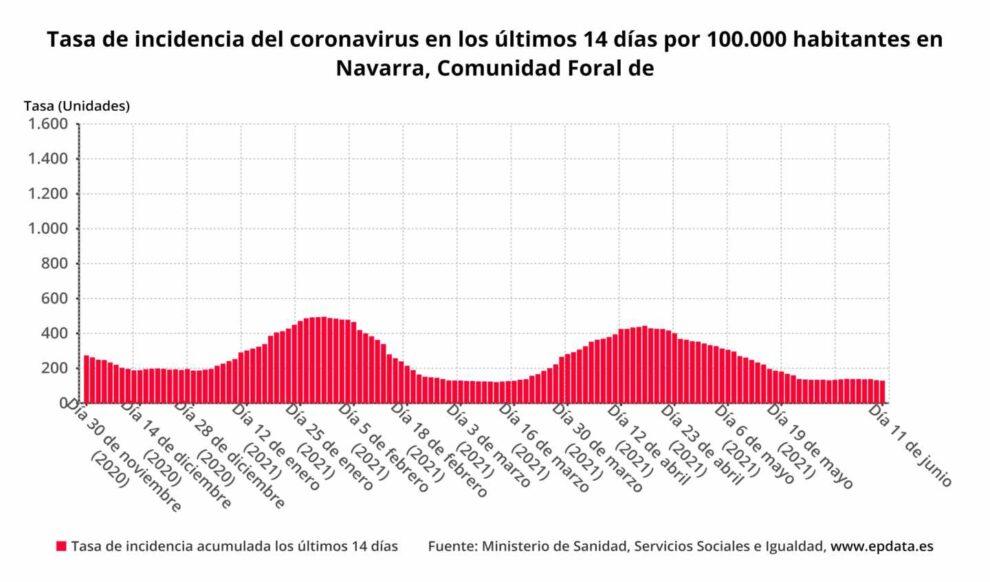 Tasa de incidencia del coronavirus en los últimos 14 días por 100.000 habitantes en Navarra, Comunidad Foral de