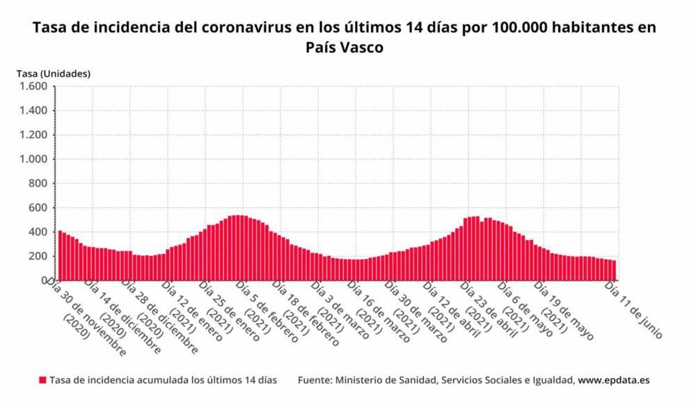Tasa de incidencia del coronavirus en los últimos 14 días por 100.000 habitantes en País Vasco
