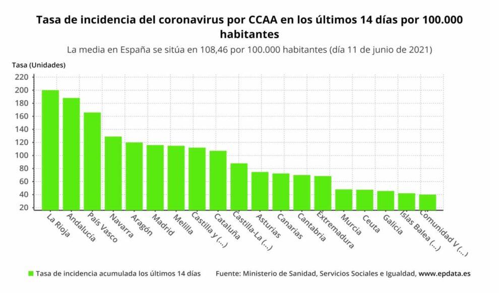 Tasa de incidencia del coronavirus por CCAA en los últimos 14 días por 100.000 habitantes