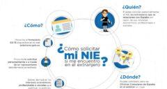 La aventura de ser inversor extranjero en Madrid