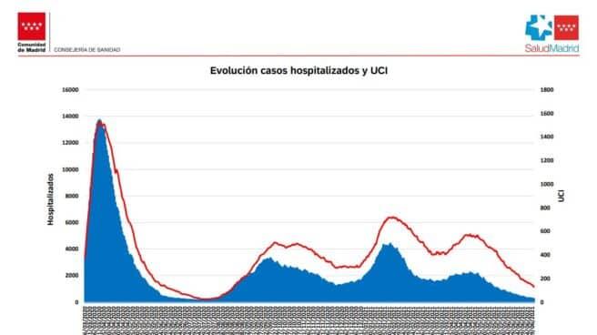 Curva epidemiológica del coronavirus en la Comunidad de Madrid.