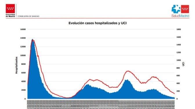 Se frena el aumento de los contagios en Madrid y los hospitales siguen vaciándose