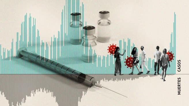 Imagen de la vacuna con las curvas de casos y muertes comparadas y gente joven paseando con virus de Covid-19