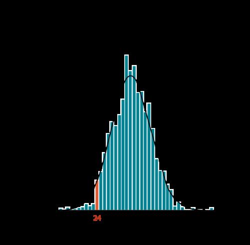 Gráfico persistencia Covid-19 por edad