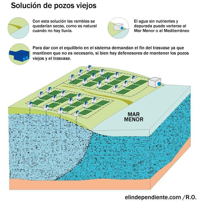 grafico solución para el mar menor