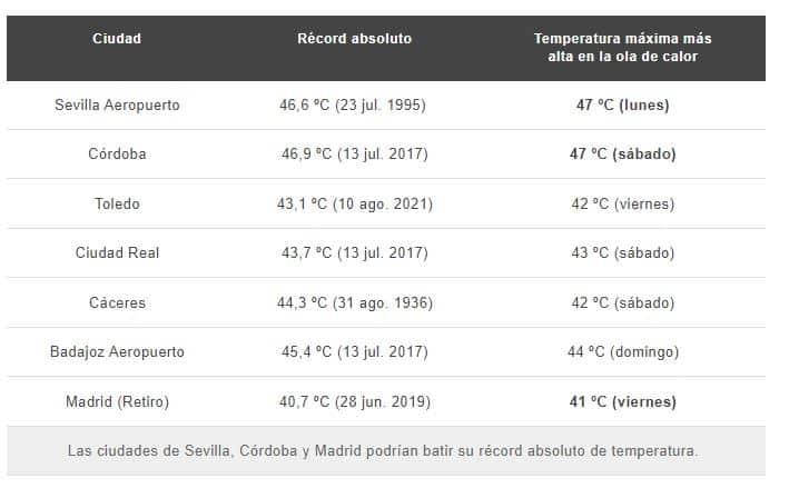 Zonas que alcanzarán su récord de temperaturas en esta ola de calor.