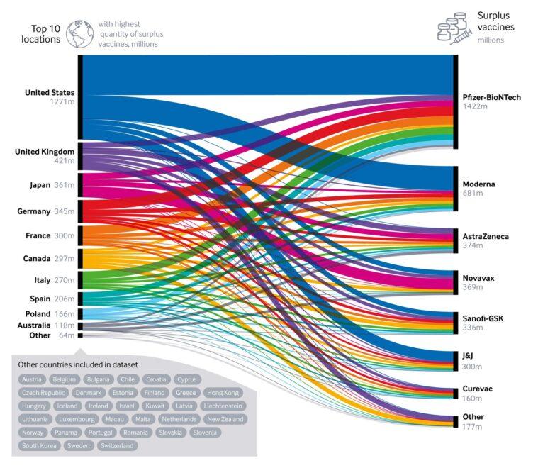 Gráfico sobre la compra extra de vacunas en diez países del mundo