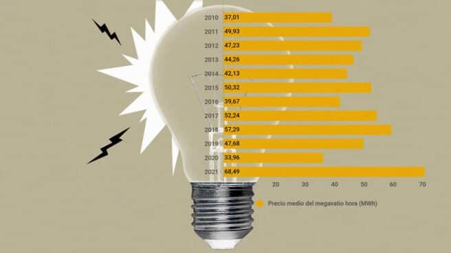 Imagen de un gráfico de la subida de la luz desde 2010 hasta 2021