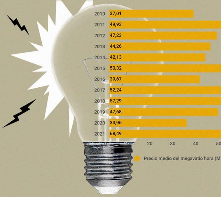 Sánchez espera que la luz en 2021 iguale al precio máximo de la última década