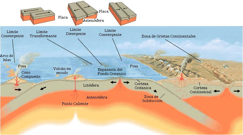 Teoría de la tectónica de placas
