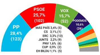 El PSOE afronta su congreso a 20 escaños del PP según las encuestas excepto el CIS